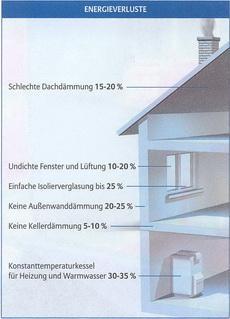 Richtwerte Wohngebäude Energieverlust
