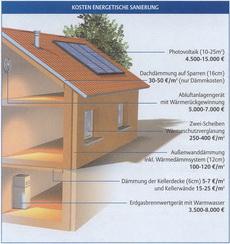 Richtwerte Sanierungskosten Wohnhäuser