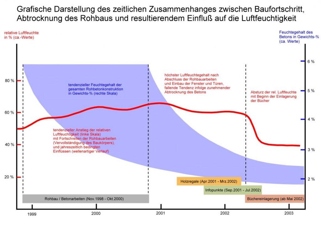 Diagramm Einfluss Baufortschritt auf Luftfeuchtigkeit groß